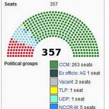 Die Zusammensetzung des 10.ten Parliaments